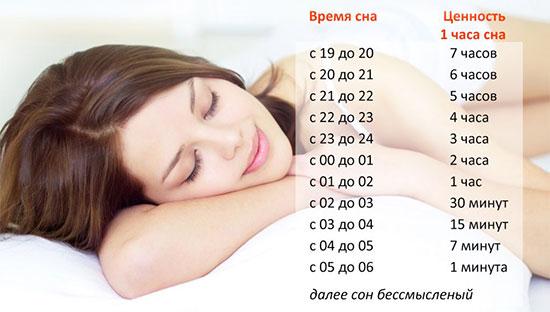 Ценность сна по часам - правда или нет. Таблица